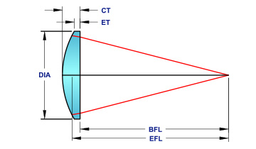 plano-mico-optics.jpg