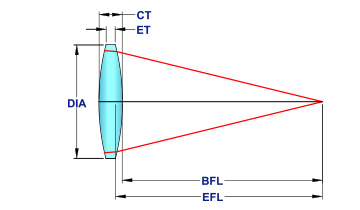 biconvex-mico-optics.jpg